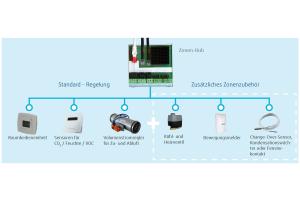 Für jede Zone, die aus unterschiedlich vielen Räumen bestehen kann, wird ein Zonen-Hub installiert, an den die Sensoren und Aktoren über vorkonfektionierte Leitungen anzuschließen sind.