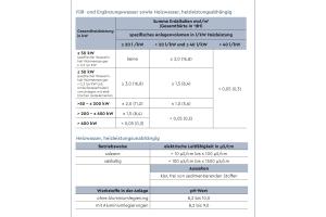 Die neue VDI 2035 Blatt 1 (Entwurf 2019 – Tabelle 1, S. 13).