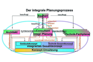 Ablauf und Funktionen im integralen Planungsprozess sowie Wechselwirkungen zwischen allen Beteiligten.