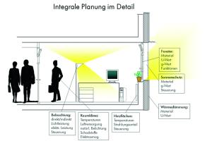 Die Grafik zeigt, warum Integrale Planung bei der Betrachtung der unterschiedlichsten Einflussgrößen, die beispielsweise nur in einem Raum auf den Nutzer einwirken, von entscheidender Bedeutung sind.