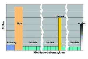 Die Gebäude-Lebenszyklen im Überblick.