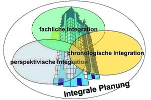 Eine umfassende Integrale Planung beinhaltet die Bereiche fachliche, chronologische und perspektivische Integration.