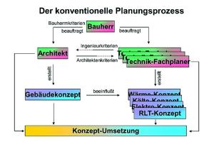 Der konventionelle Planungsprozess.
