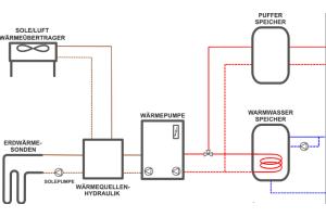 """Die Kombination von sowohl Außenluft als auch Geothermie als Energieressource für Wärmepumpen über eine entsprechende """"Wärmequellenhydraulik"""" wird im Teil-Projekt """"HEAVEN"""" untersucht (vgl. Gebäude 4 in Abb. 1)."""