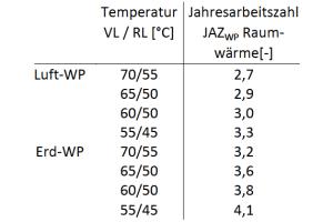 Jahresarbeitszahlen der betrachteten Außenluft/Wasser-Wärmepumpe sowie Sole/Wasser- Wärmepumpe mit Erdwärmesonden  in Abhängigkeit der jeweiligen Systemtemperaturen.