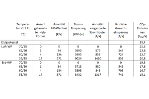 """Zur Bewertung der ökonomischen Machbarkeit der """"Low-Ex""""-Maßnahme müssen die Kosten für den Austausch der Heizkörper den eingesparten Betriebskosten der Wärmepumpe durch geringeren Stromverbrauch über deren Betriebszeit gegenüber- gestellt werden (hier: Wirtschaftlichkeitsbetrachtung für Gebäudetyp 1 mit einer Wohnfläche von 2.113 m²)."""
