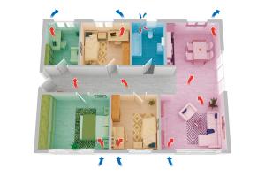 """Bei dezentralen Lüftungssystemen, welche als Einzelraumlüftungsgeräte definiert sind (auch alternierende Systeme), werden die erforderlichen Volumenströme  ausschließlich über die """"Flächenformel"""" bestimmt."""