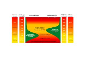 Strahlungsverteilung von Infrarotheizungen und ihrer Weiterentwicklung, der Photonenheizung – jeweils basierend auf der Leistung eines 500-Watt-Heizelements, dessen Strahlungs- und Konvektionsanteil 50 Prozent beträgt, die reine Strahlungsleistung somit bei beiden Elementen je 250 W aufweist.