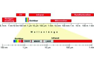Wärmestrahlung: Die für den Menschen optimal gefühlte Temperatur liegt im mittleren Teil des Infrarotstrahlungsbereichs (um 10 μm).