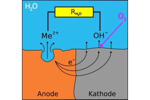 Erklärungsmodell für das Korrosionsgeschehen am Schwarzstahl bei Anwesenheit von Sauerstoff im Heizsystem. Mit Anode und Kathode sind die unterschiedlichen Oberflächenbezirke am gleichen Stahlkörper bezeichnet, an welchen die Metallauflösung bzw. die Sauerstoffreduktion ablaufen.