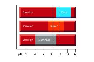 pH-Bereiche aktiver und passiver Korrosion für Schwarzstahl (Eisen), Kupfer und Aluminium. Die senkrechten Linien begrenzen den nach dem Stand der Technik (VDI 2035) einzuhaltenden Bereich im Heizungswasser.