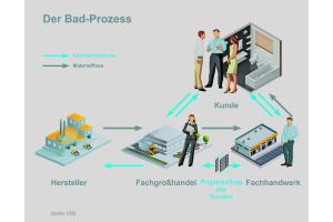 Der Informations- und Materialfluss innerhalb der Projektabwicklung für ein neues Bad