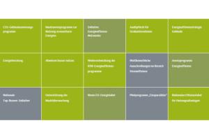 """Das """"NAPE-Meter"""" gibt einen Überblick über den Stand der zentralen Vorhaben des BMWi im Nationalen Aktionsplan Energieffizienz (NAPE). Das """"NAPE-Meter"""" stellt in einer übersichtlichen Form die sogenannten Sofortmaßnahmen und deren Fortschritt dar."""
