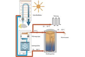 """Das """"Solaera""""-System von Consolar kombiniert einen """"Hybridkollektor"""" mit einer Wärmepumpe und einem Latentspeicher sowie einem Kombispeicher."""