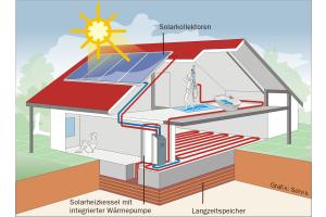 """Beim System der maximalen Integration wird ein zentraler Schichtwärmespeicher, unabhängig voneinander, von Solarthermie  und einer Wärmepumpe versorgt. Zur saisonalen Speicherung trägt der """"e-Tank"""" unter der Bodenplatte bei."""