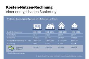 Beispiel für eine Kosten-Nutzen-Rechnung einer energetischen Sanierung.