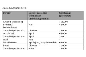 Aufstellung der verbindlich angekündigten Umstellungsbereiche für das Jahr 2019 (Auszug).