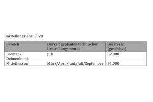 Aufstellung der verbindlich angekündigten Umstellungsbereiche für das Jahr 2020 (Auszug).