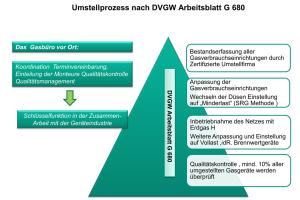 Der gesamte Prozess der Erfassung, der Anpassung sowie der Qualitätskontrolle ist verankert im DVGW-Arbeitsblatt G 680.