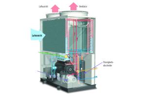"""Schema des Aufbaus der """"ECO G""""-Gasmotor-Wärmepumpen."""