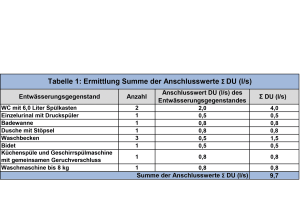 Tabelle 1: Ermittlung Summe der Anschlusswerte Σ DU (l/s).
