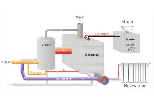 Brennstoffzellenheizgeräte (BZH)